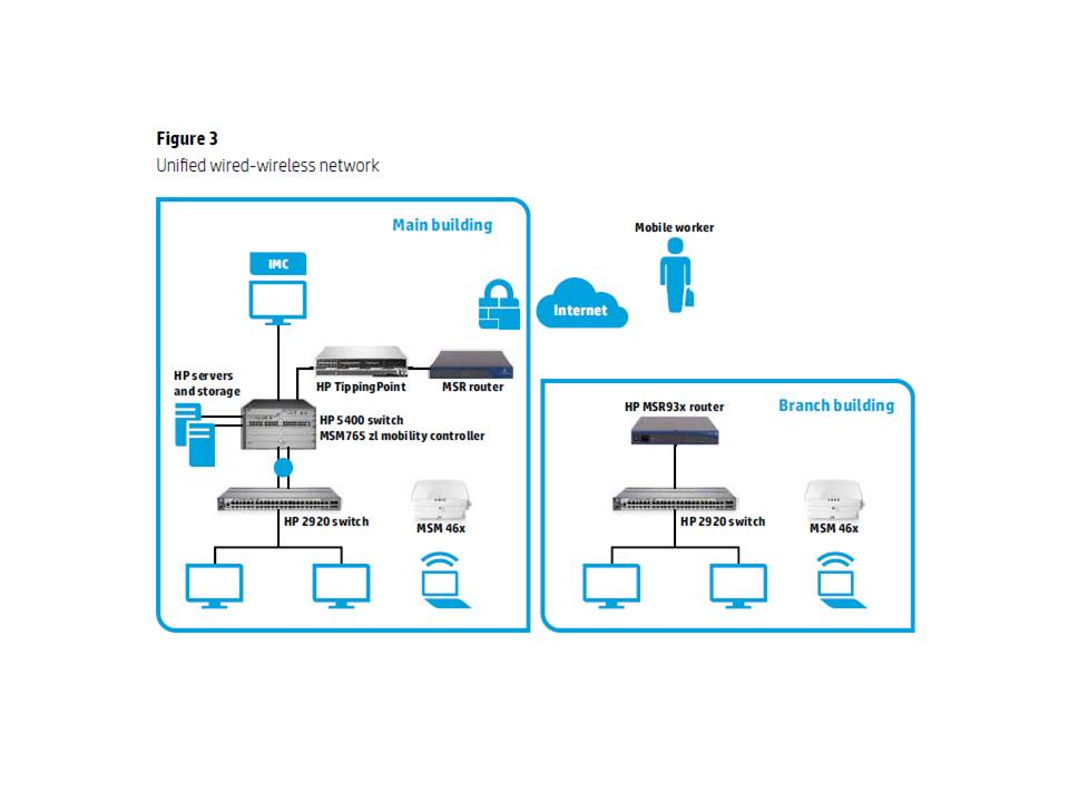 Modelling smb networking needs insightaas insight as a for Architecture wifi