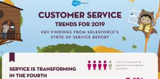Featured image for State of Service 2019 infographic