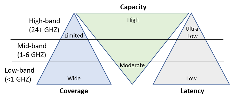 Figure 2. Frequency trade-offs