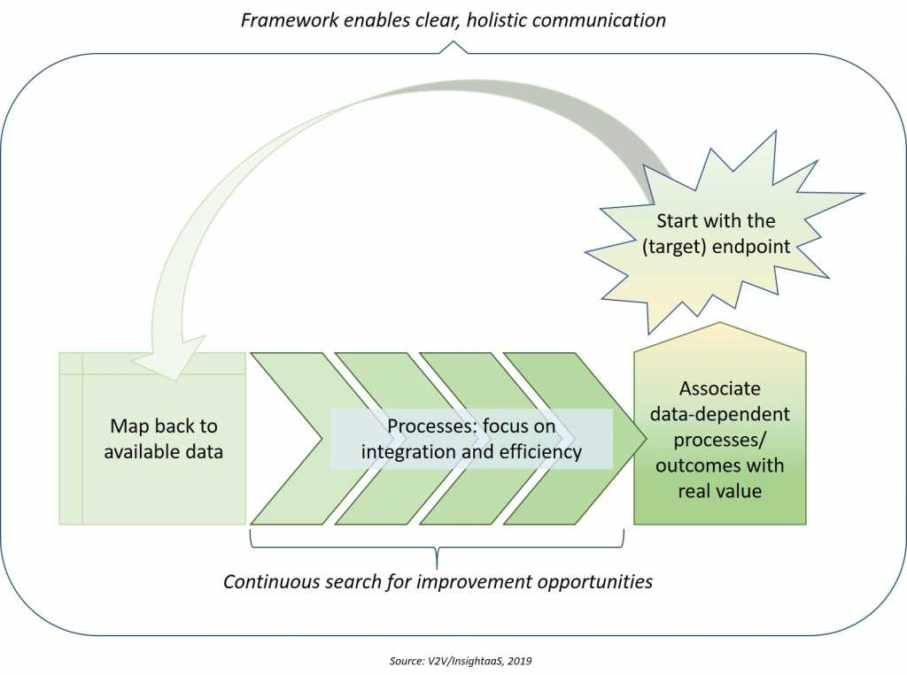 Graphic illustrating the process of applying value stream mapping to data management