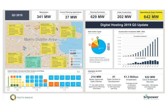 bitpower Dublin data centre research