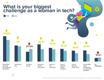 survey - biggest challenges to women in tech