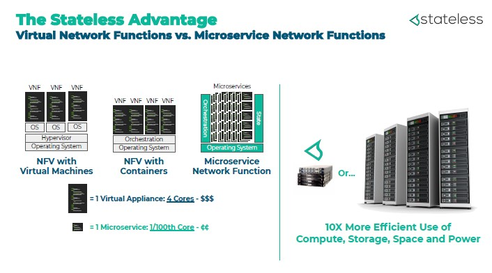 Slide on Stateless microservices network function vs. network function virtualization