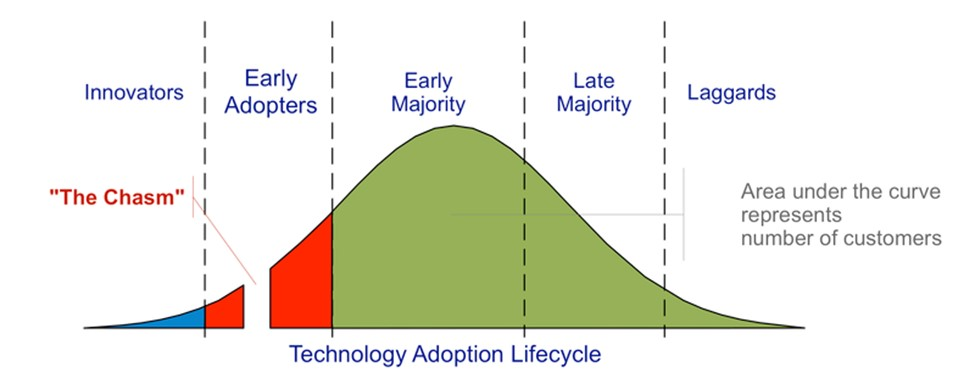 Technology Adoption process by Craig Chelius as described in Geoffrey Moore, Crossing the Chasm